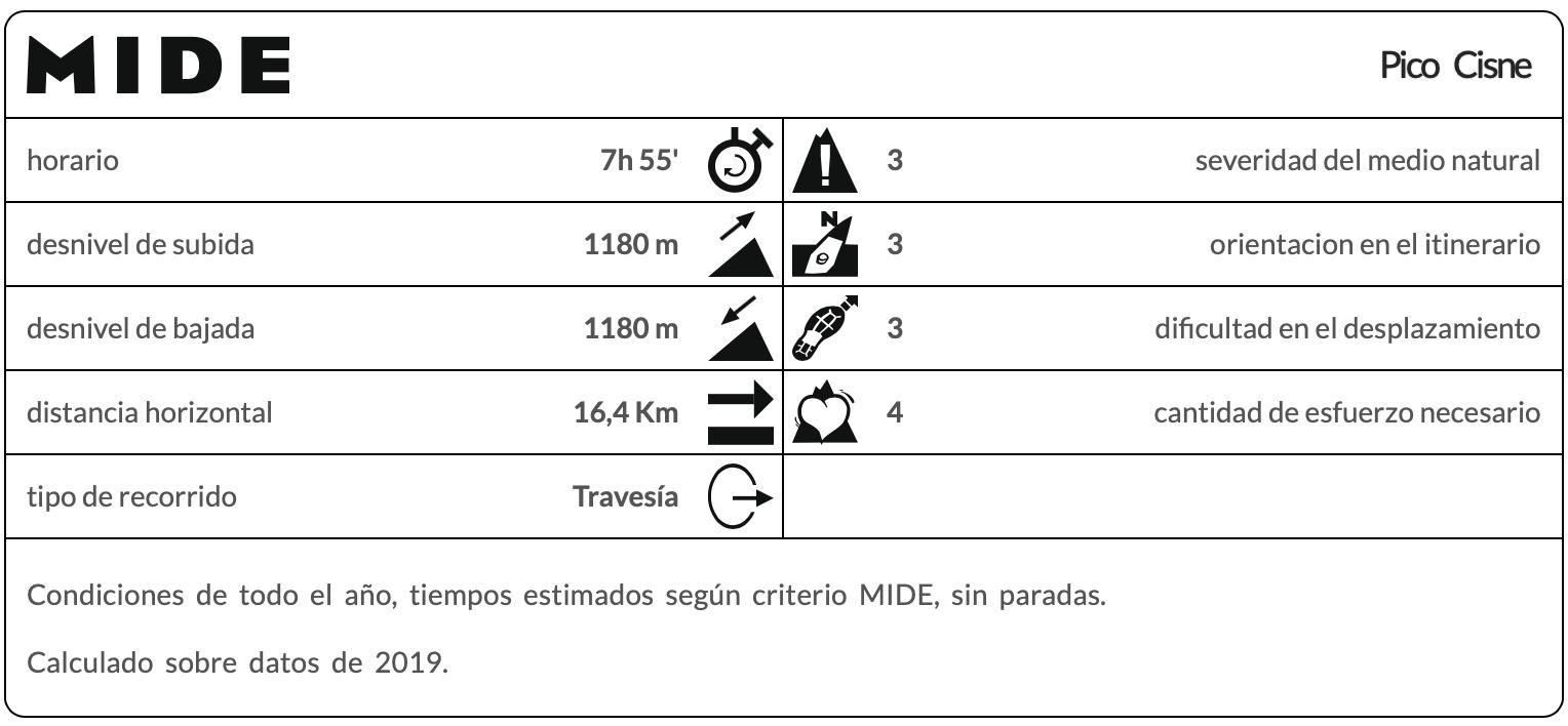 Pico Cisne Mide
